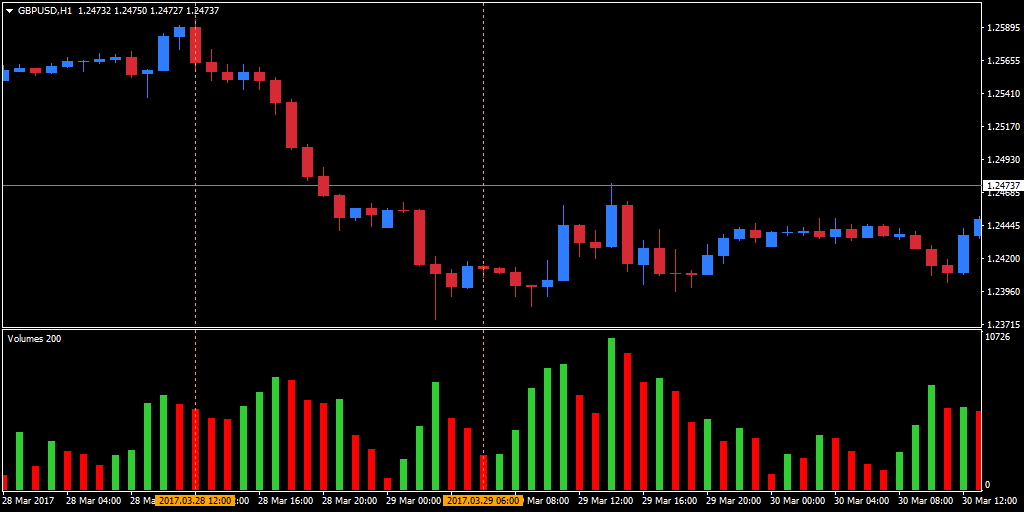 volumes indicator move between the two dotted lines in the hourly GBP/USD chart