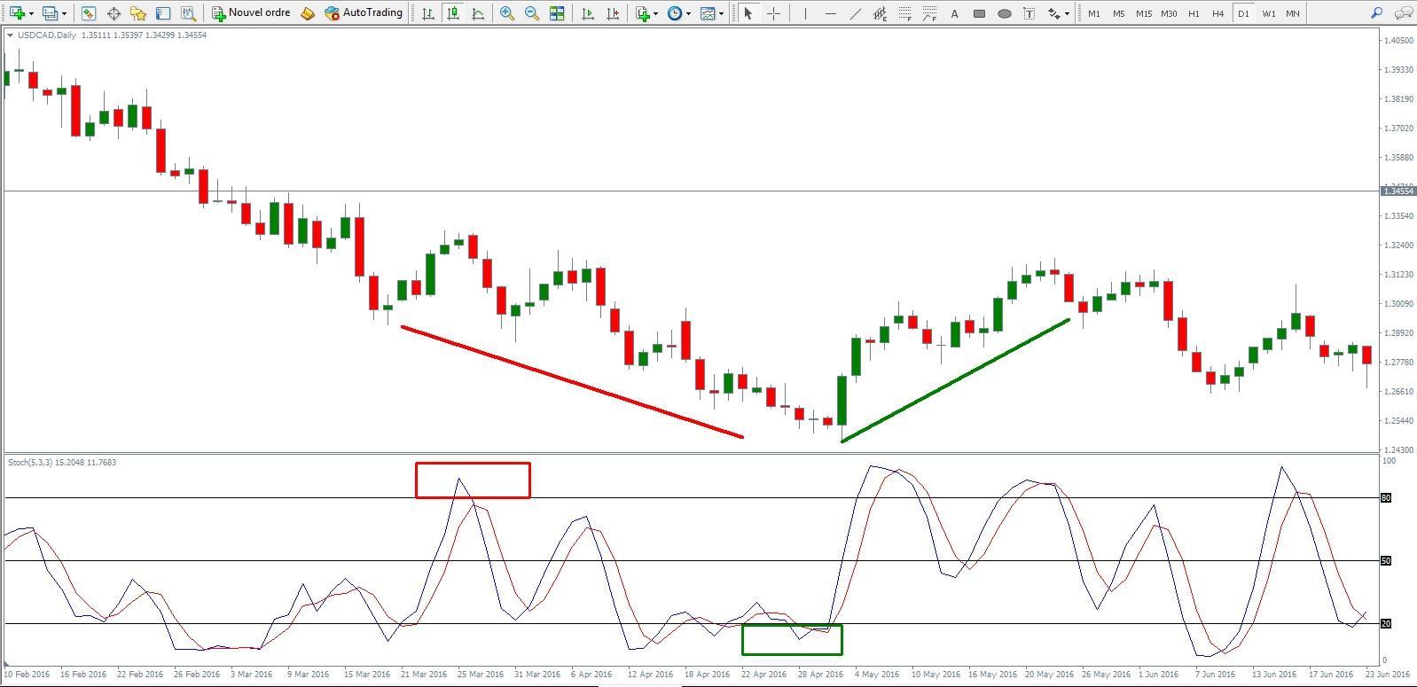 stochastic stock market indicator