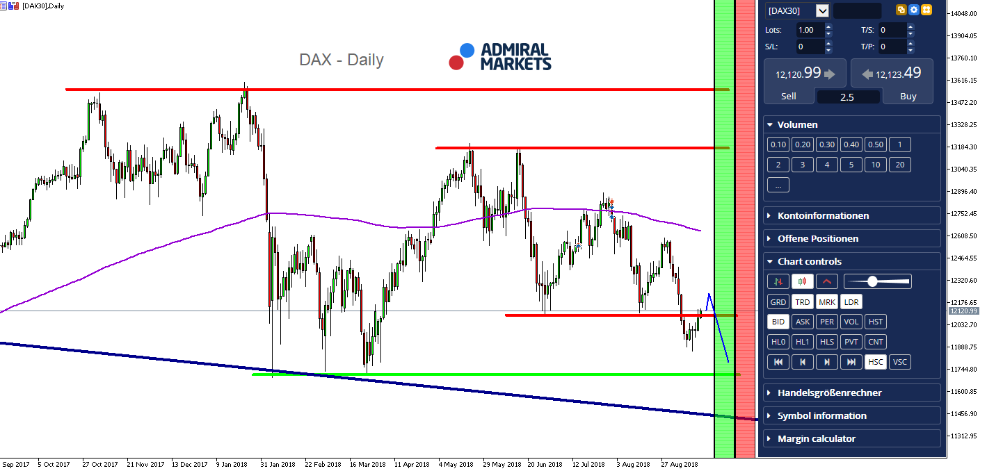 DAX30 CFD Daily Chart