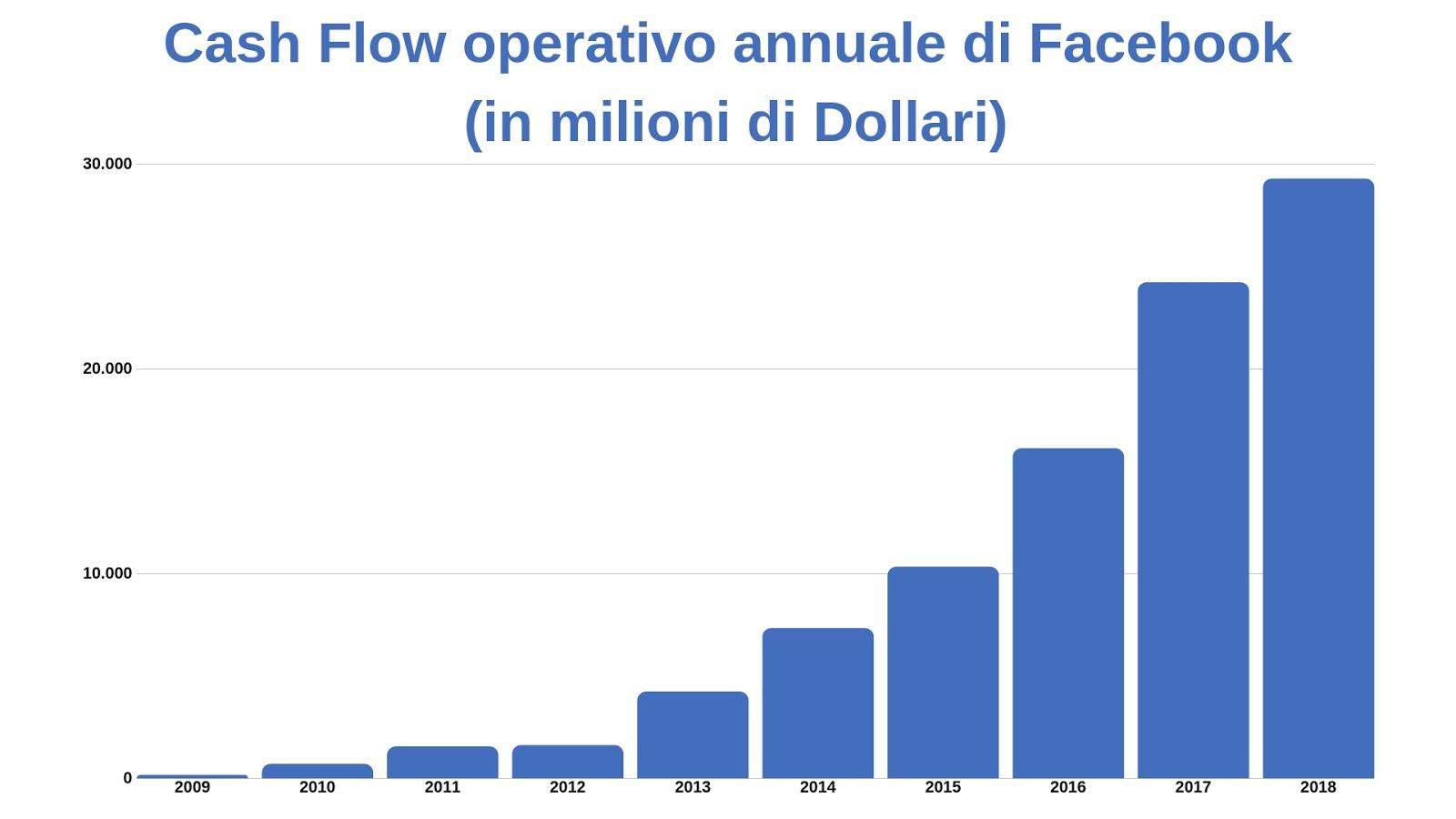 facebook azioni borsa cash flow