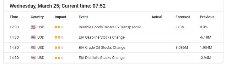 Economic Events March 25