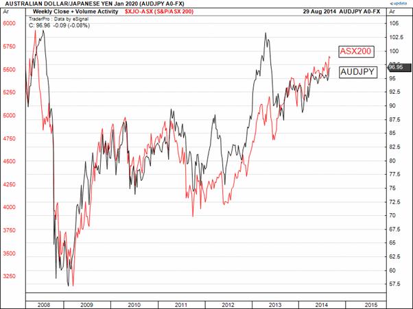 Торговля австралийским долларом и ASX 200