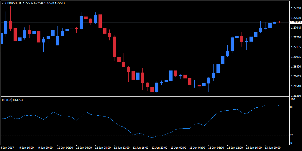MFI Indicator on an hourly GBP/USD chart