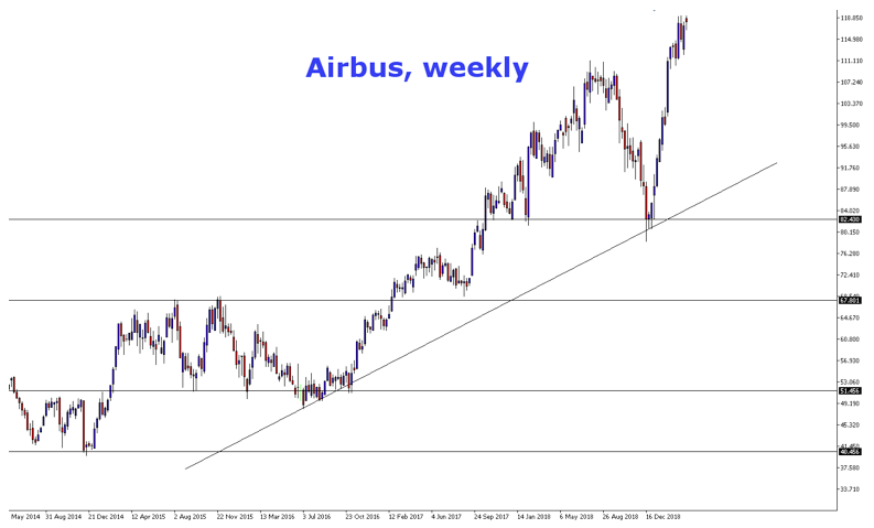 Analyse Technique de l'action Airbus Group