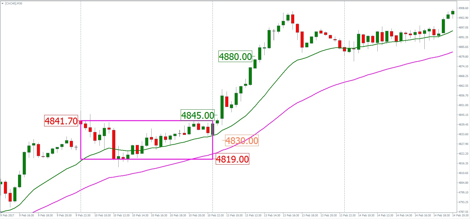 trading cac 40
