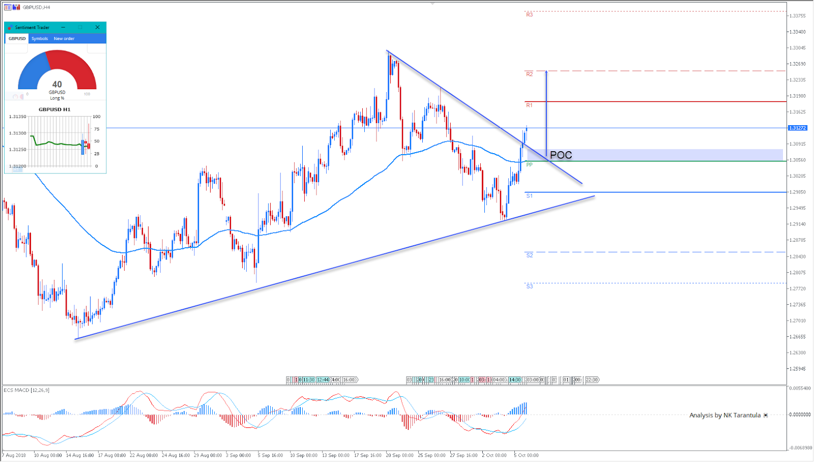 GBPUSD Hourly Chart - Technical Analysis