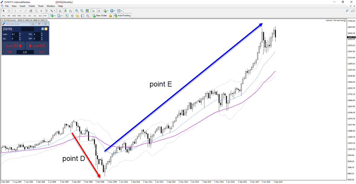 Dow Jones Monthly Chart - MetaTrader 5
