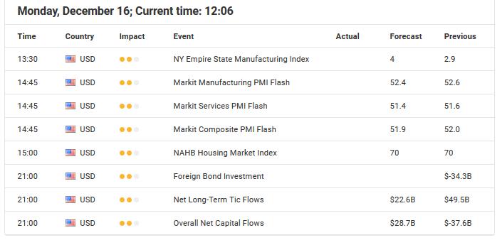 Economic Event December 16, 2019