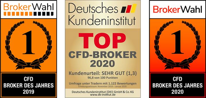 Laut Kundenumfrage: Bester CFD Broker 2020 in Deutschland ist Admiral Markets - Brokerwahl.de