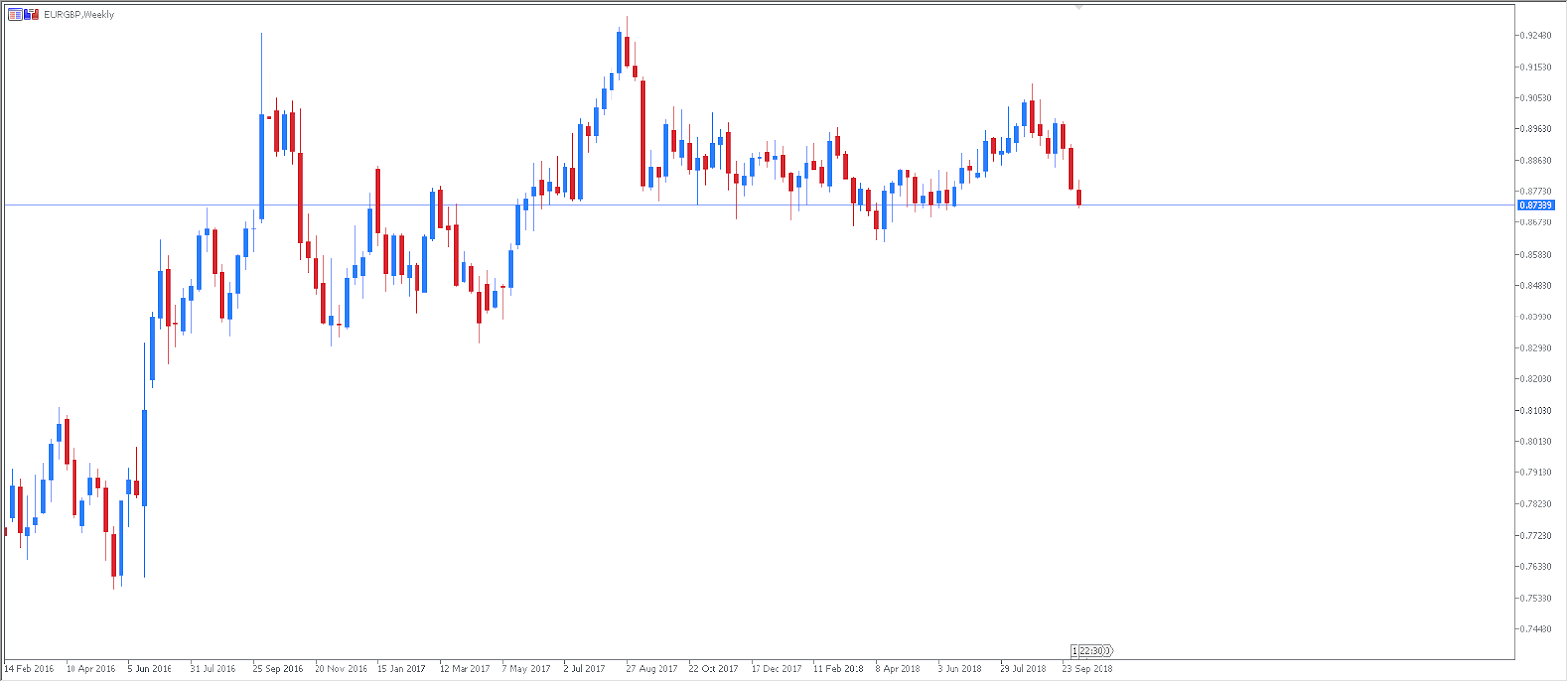 EURGBP Weekly Chart - Technical Analysis