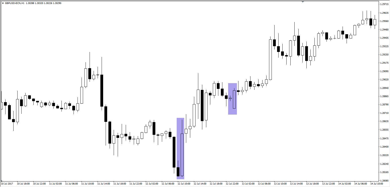 Quelle: EUR/USD H1 Chart, Admiral Markets Platform, 10. Juli - 14. Juli