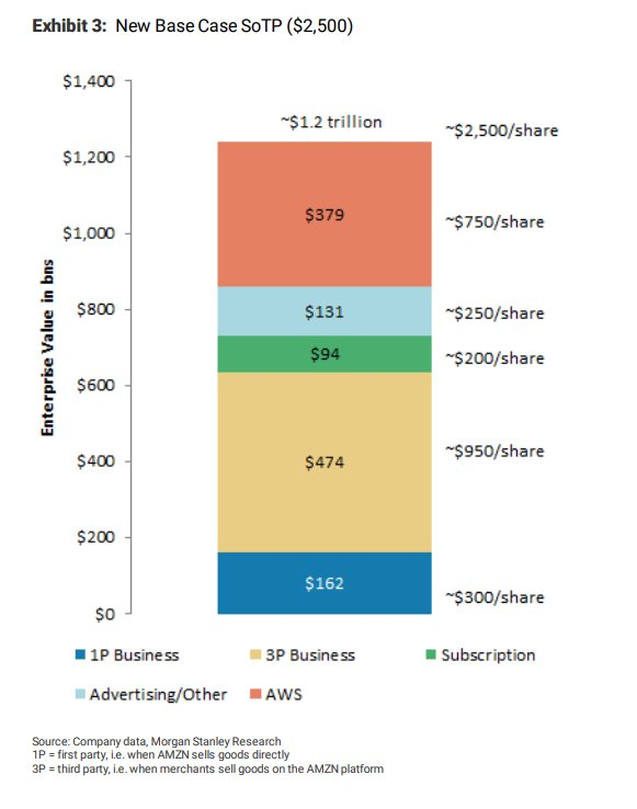 milliste aktsiatega kaubelda - Amazon