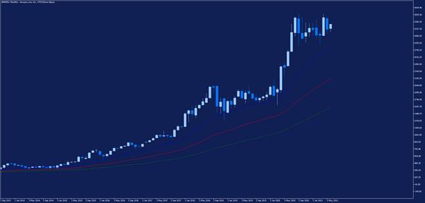 Месечна графика на акциите на Amazon