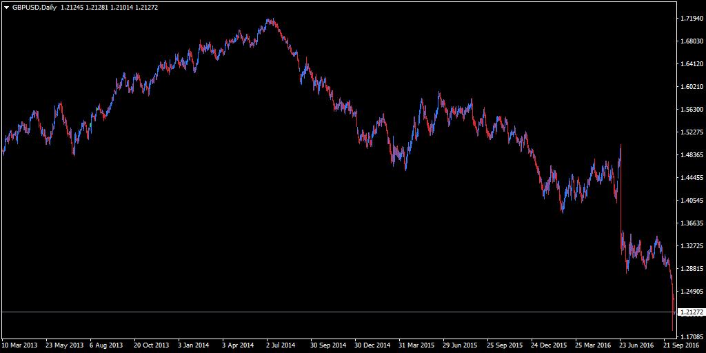 Пример: сравнение движения USD/RUB с GBP/USD