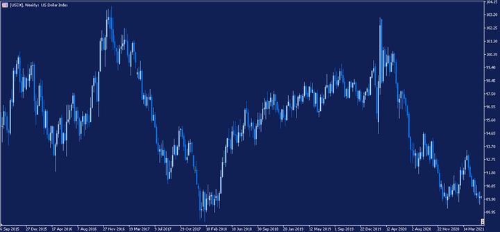 Седмична графика на доларовия индекс