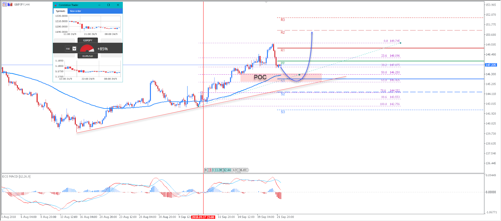 GBPJPY Technical Analysis