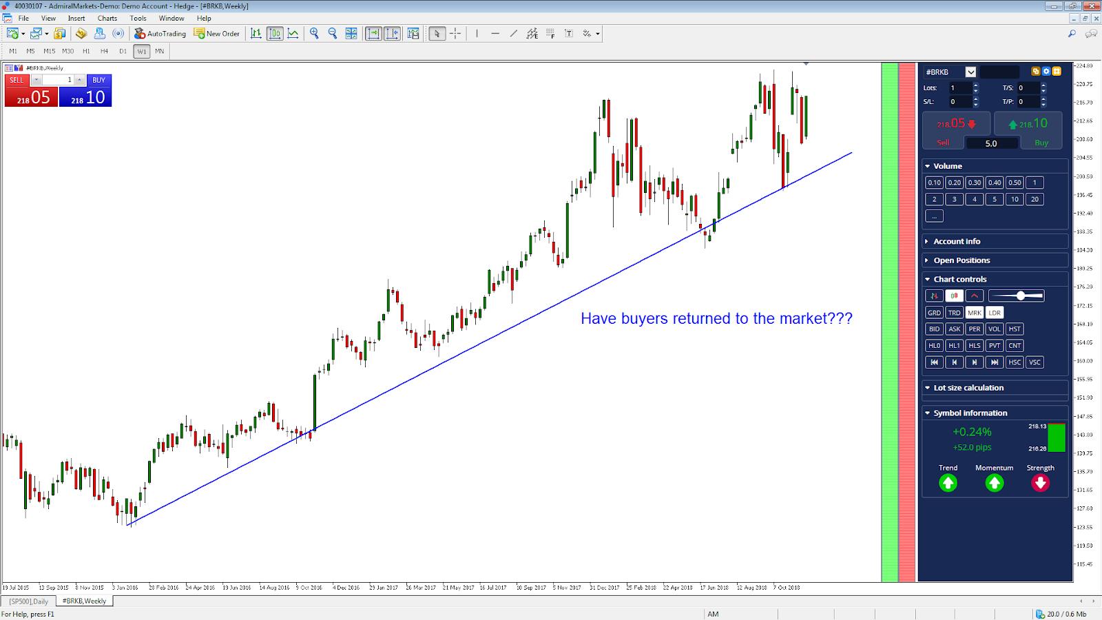 Trading Berkshire Hathaway