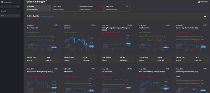 FTSE 250 Index ITV Premium Analytics