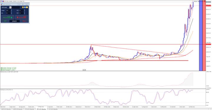 Седмична графика на BTC/USD