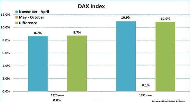 DAX returns