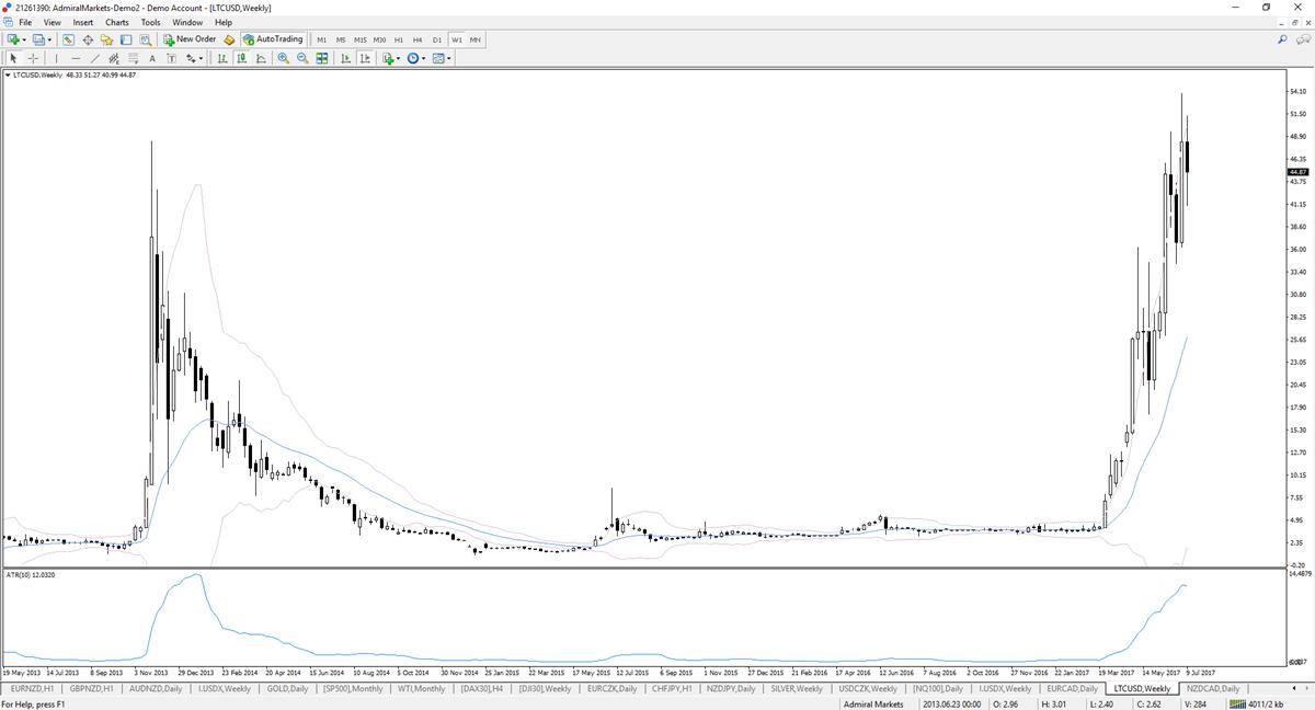 Wykres LTC/USD, interwał tygodniowy