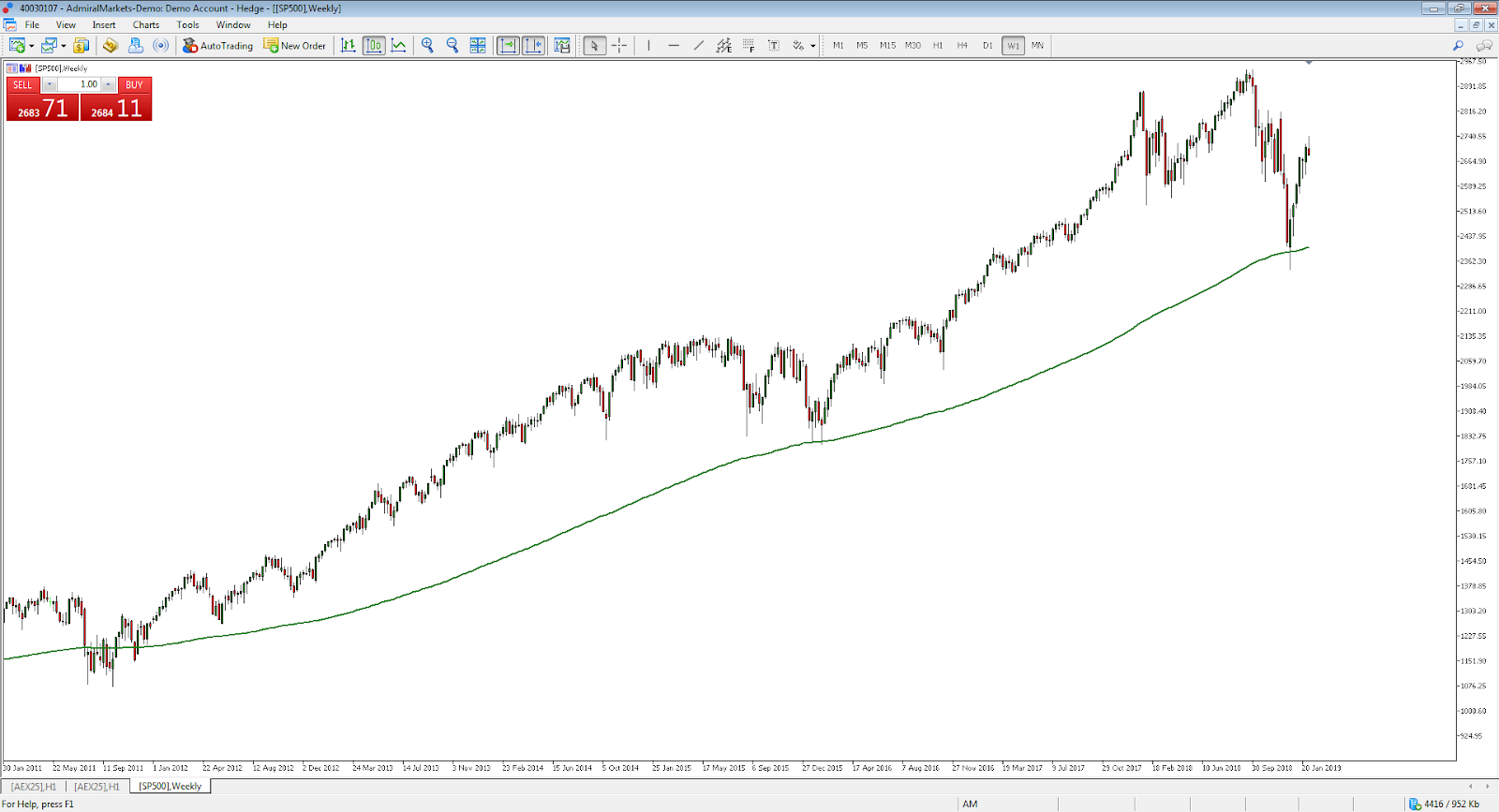 Long term SP500 CFD index chart