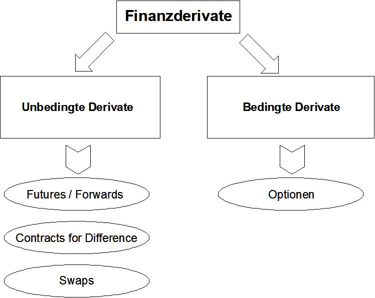 Bedingte und Unbedingte Finanzderivate