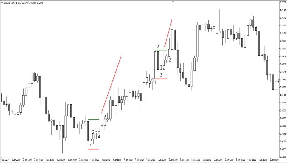 NZDUSD H1 Chart
