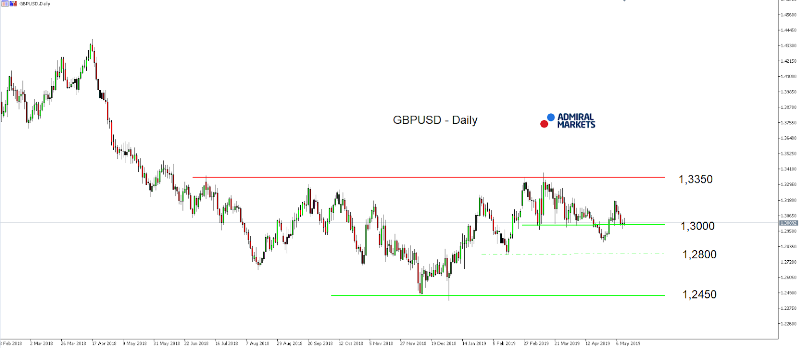 GBP/USD index daily chart