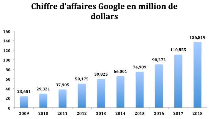 action google bourse : Analyse du Chiffres d'Affaires un bon indicateur pour acheter ou vendre l'action Google