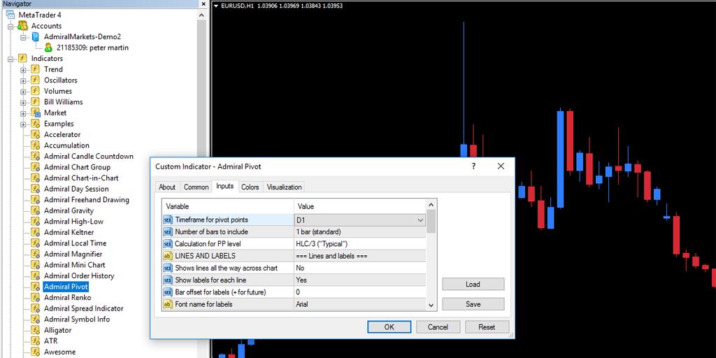 индикатор Pivot point в MT4