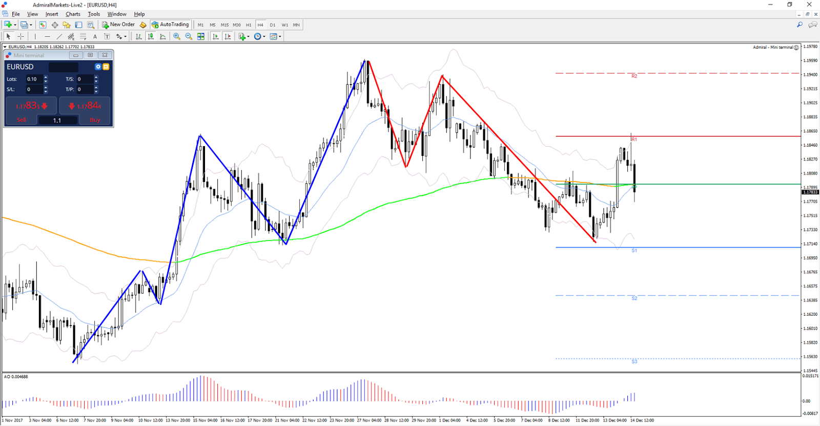 Charting the major forex pairs focus on major currencies pdf