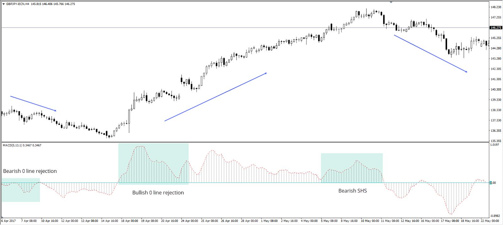 MACD Bullish 0 Line Rejection on GBP/JPY H4 Chart