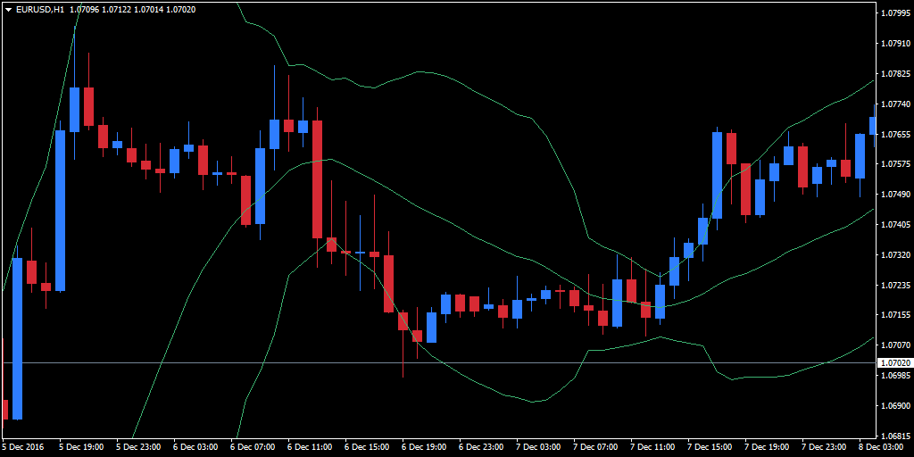 EUR/USD chart showing Bollinger bands and candlestick countdown indicators