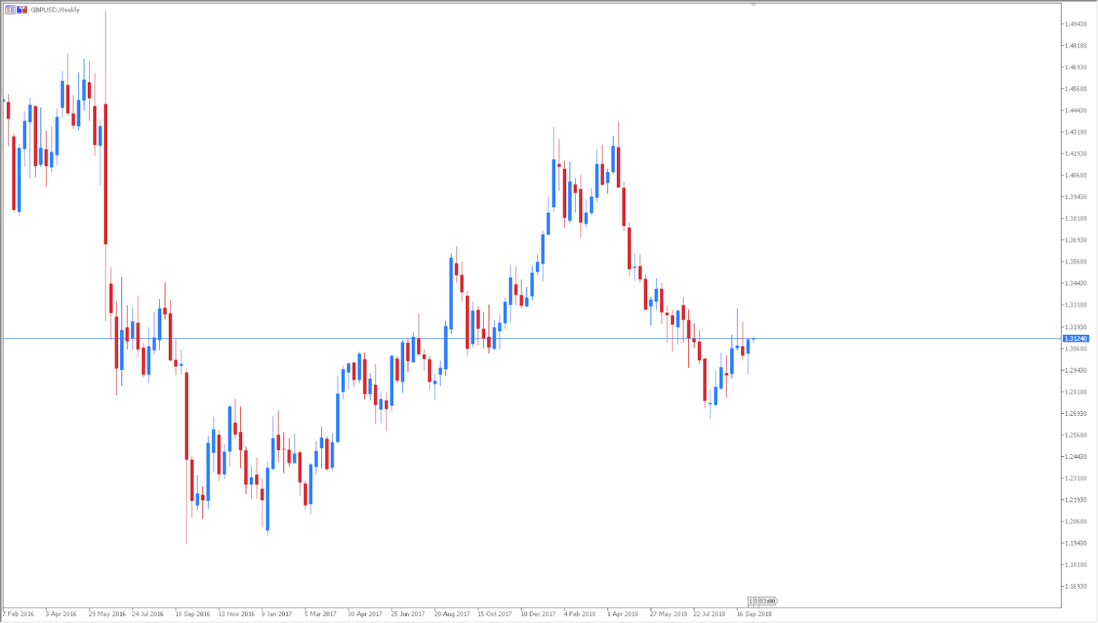 GBPUSD Daily Chart - Technical Analysis