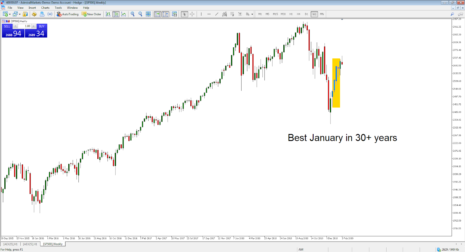 Chart showing the best January bump in over 30 years