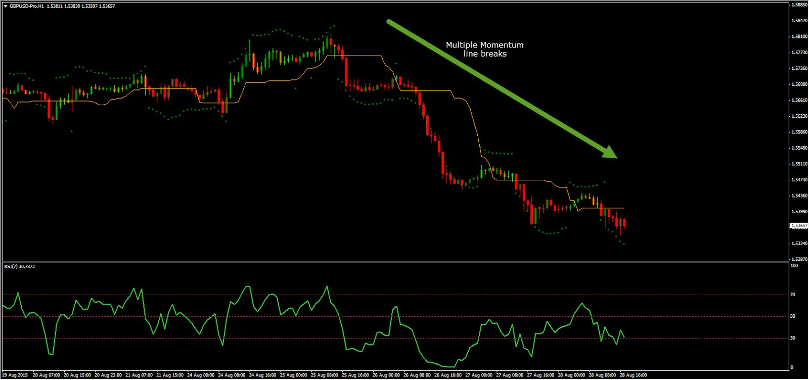 Trading intradia momentum