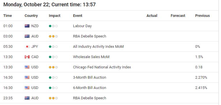 Forex Calendar.Market Analysis Gold Bulls With Short Term Momentum Admiral Markets