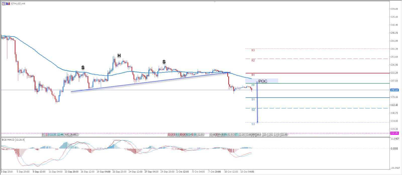 ETHUSD Daily Chart - Technical Analysis