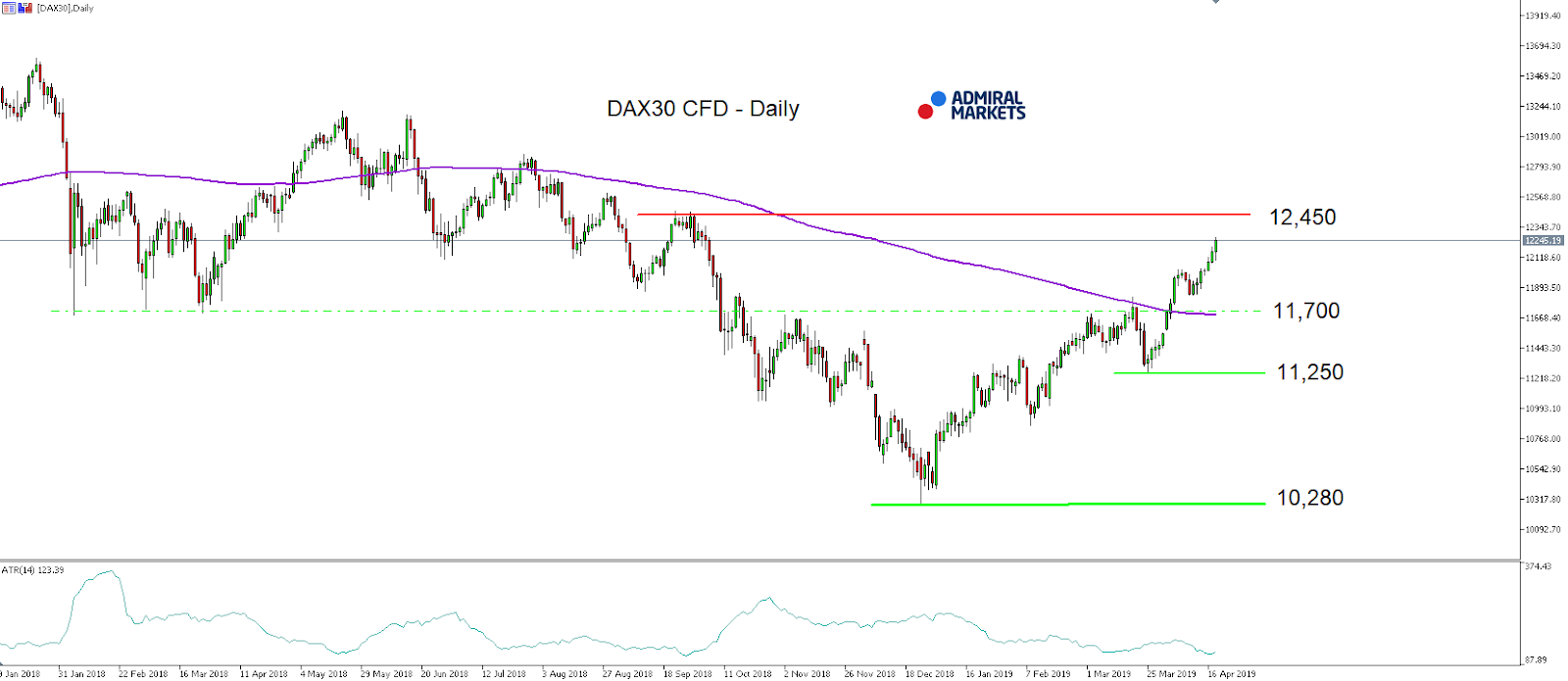 DAX30 CFD index daily chart