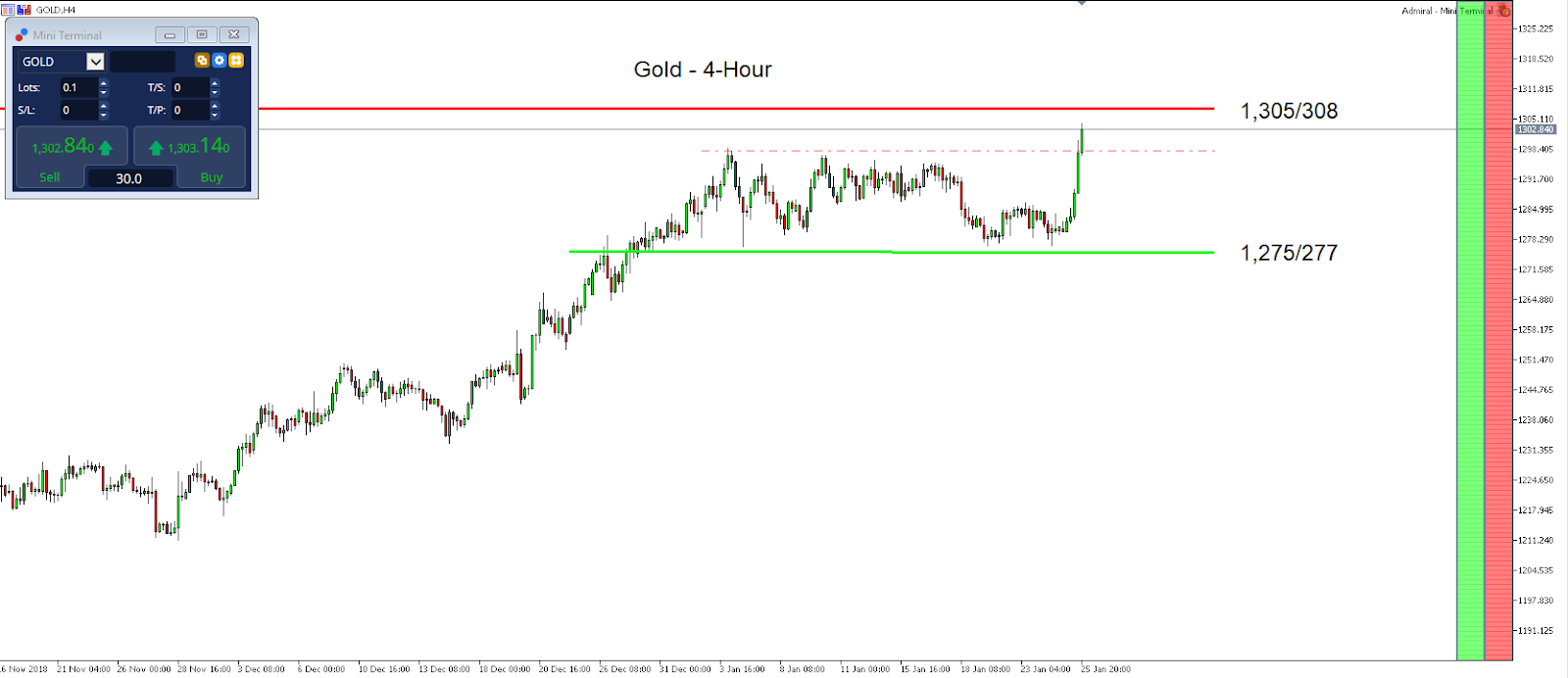 Gold Hourly Chart - MetaTrader 5 Supreme Edition