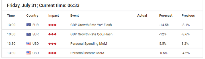Икономически събития за 31 юли 2020 година