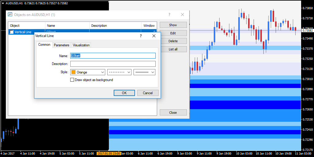 COG Vertical Line edits on Hourly AUD/USD chart