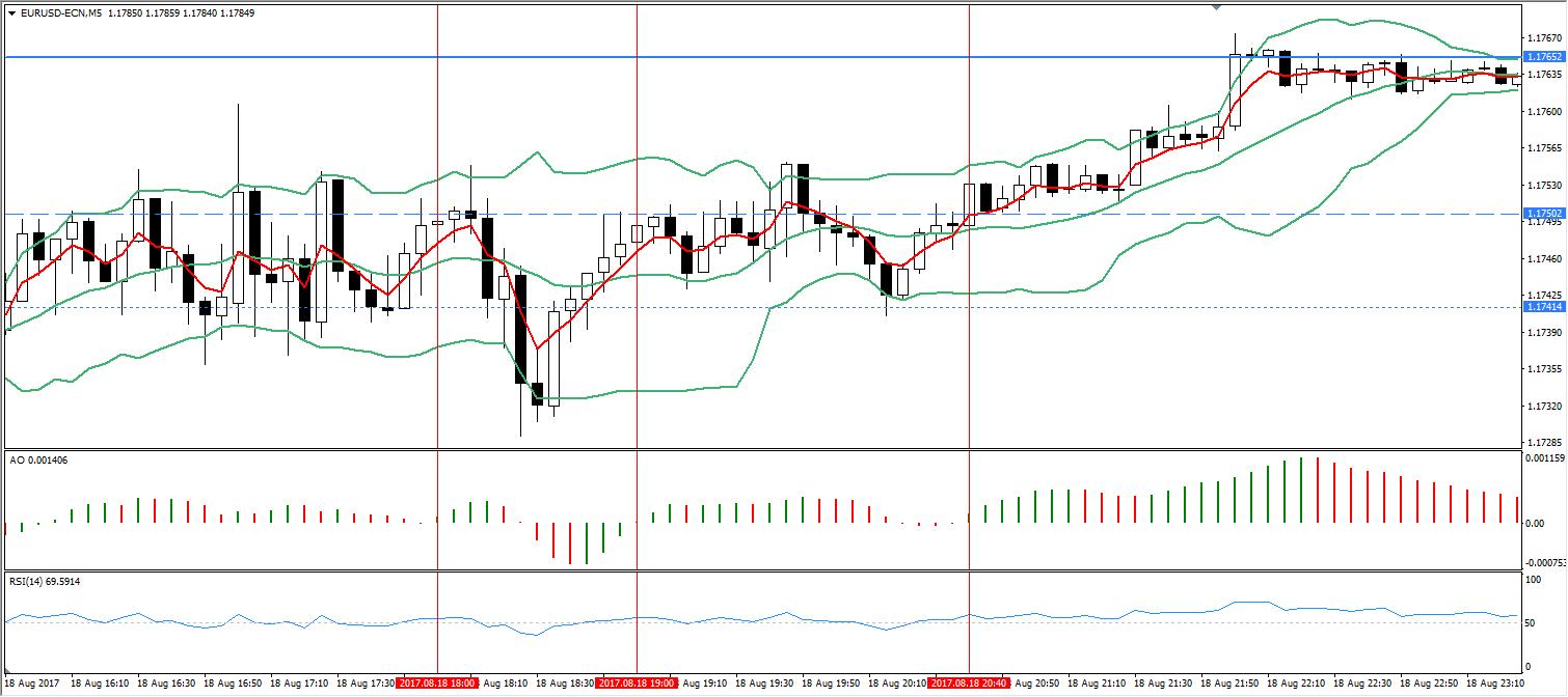EUR/USD, Admiral Markets Platform M5 Chart, Aug 18