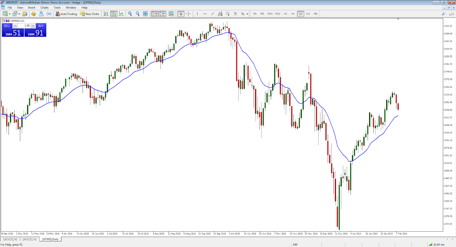 Short term SP500 CFD index chart