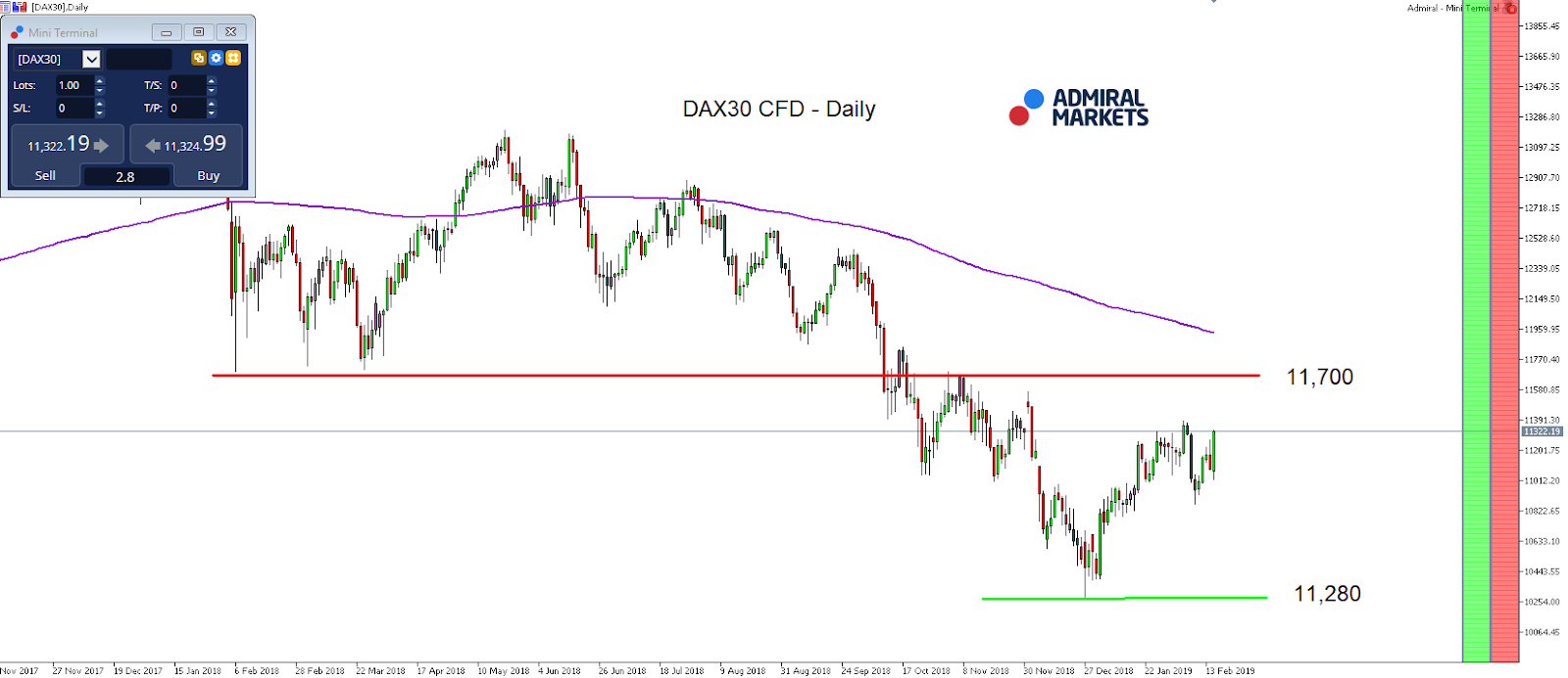 DAX 30 CFD index daily chart