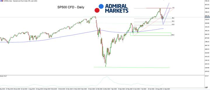 SP500 CFD Denní graf