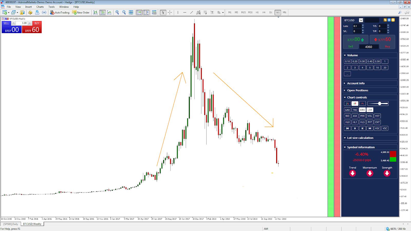 piattaforma trading bitcoin