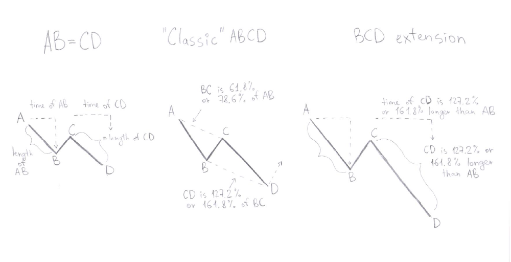 ABCD Pattern explained.png