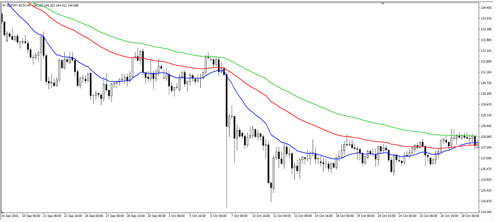 price action al ribasso candele giapponesi